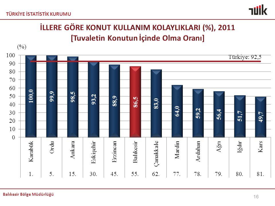 KEMAL İLLERE GÖRE KONUT KULLANIM KOLAYLIKLARI (%), 2011 [Tuvaletin Konutun İçinde Olma Oranı]